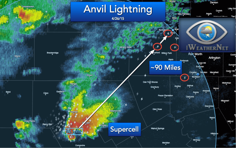 Another example of anvil lightning strikes occurring approximately 90 to 100 miles away from the parent thunderstorm.