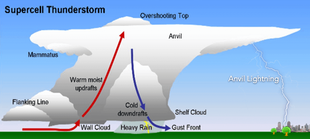 Illustration of anvil lightning. This is an adaptation of a supercell diagram, but anvil lightning can also occur from non-supercell thunderstorms.