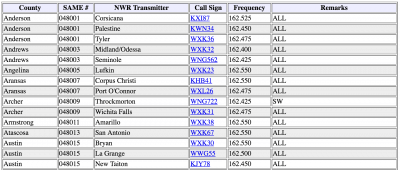 Weather Radio codes
