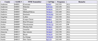 Weather Radio codes