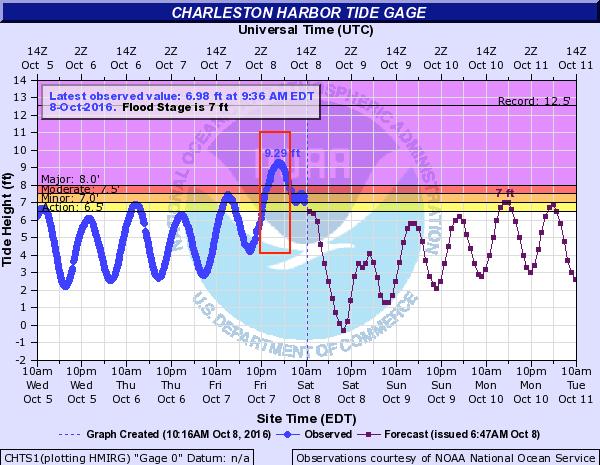 Charleston-Tidal-Gauge