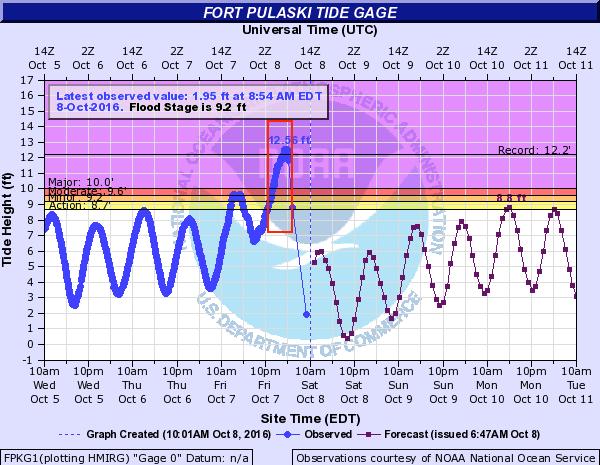 Savannah-Tidal-Gauge