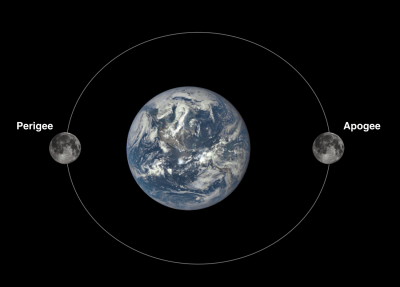 The perigee and apogee positions of Earth's moon.