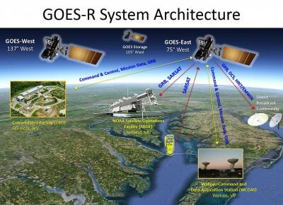 Animated graphic of the GOES-R system architecture. Image credit: NASA and NOAA, and is of public domain.